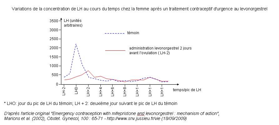 secretion apres ovulation